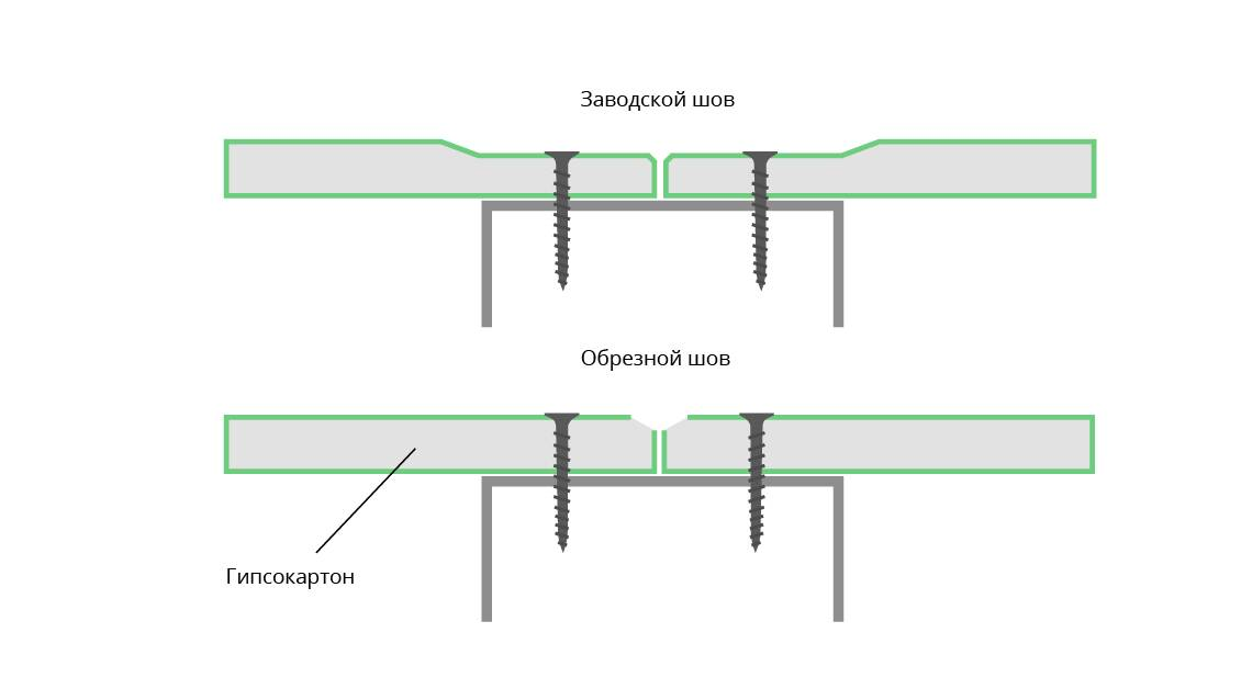 Как заделать стык между бетонной стеной и гипсокартоном