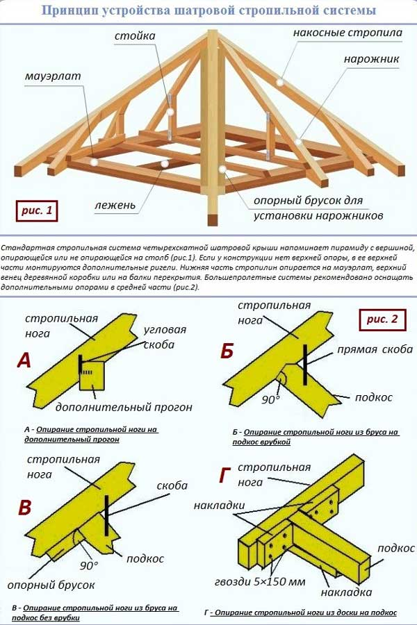Как сделать шатровую крышу: устройство, схема, обрешетка, фото