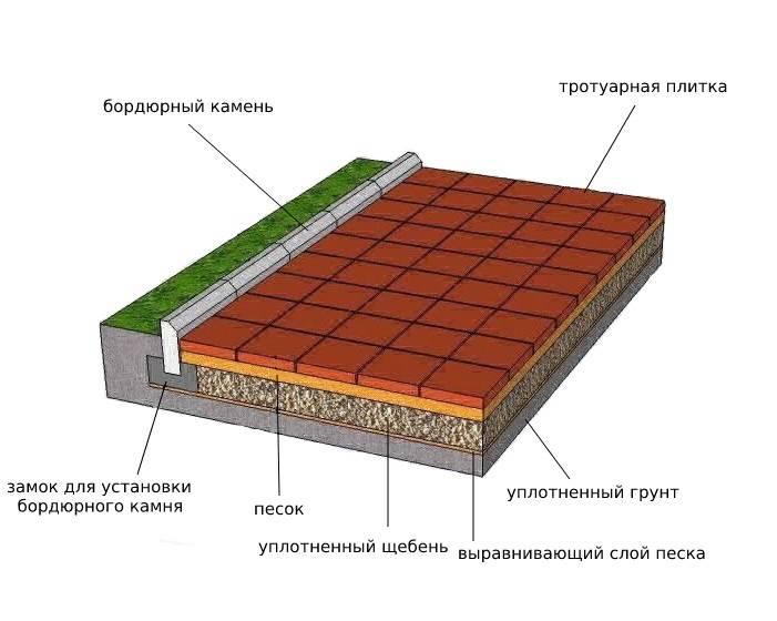 Установка бордюрного камня своими руками:особенности и технологии