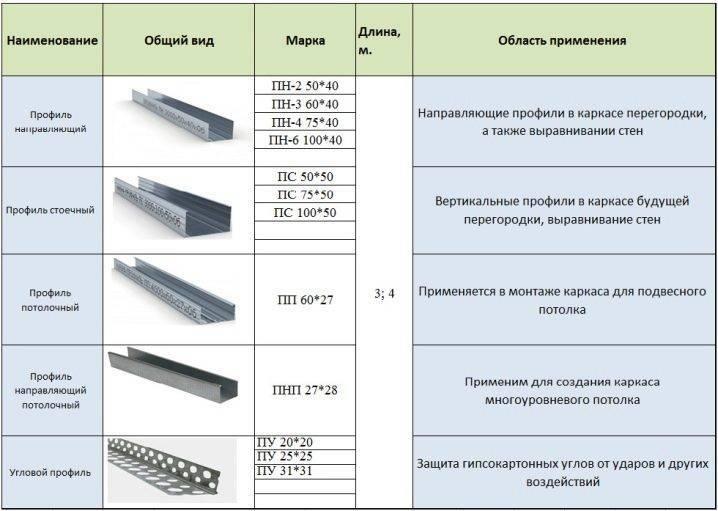 Ламинированный гипсокартон: фото, положительные и отрицательные свойства материала