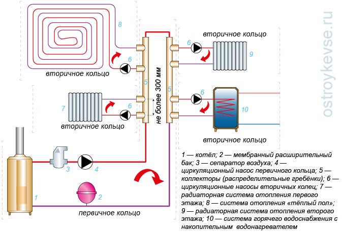 Что делать, если нет циркуляции в системе отопления