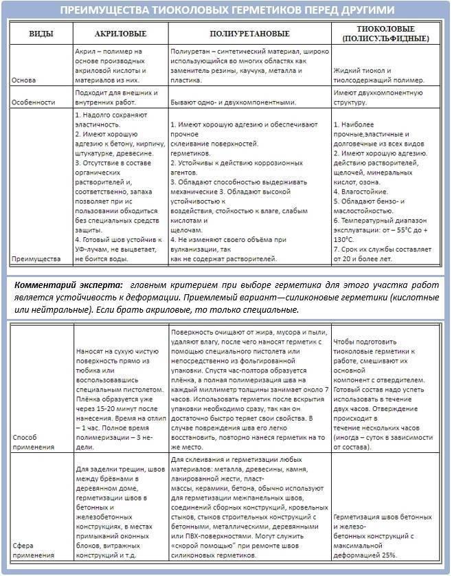 Шовные герметики: разновидности, типы, правила использования