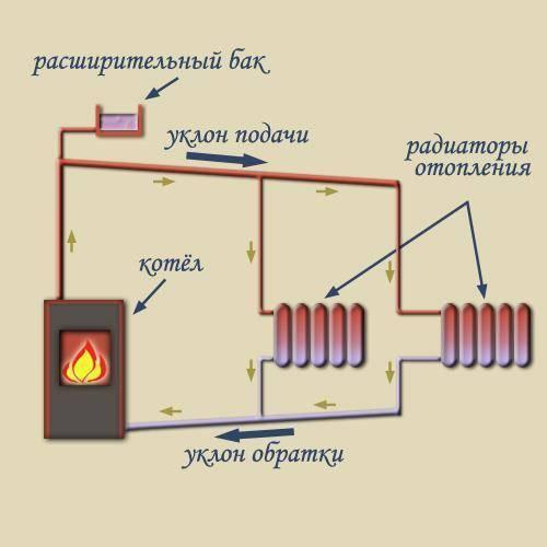 Как уменьшить разницу температур между подачей и обраткой