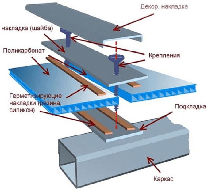 Лучшие способы крепления  поликарбоната к металлическому каркасу