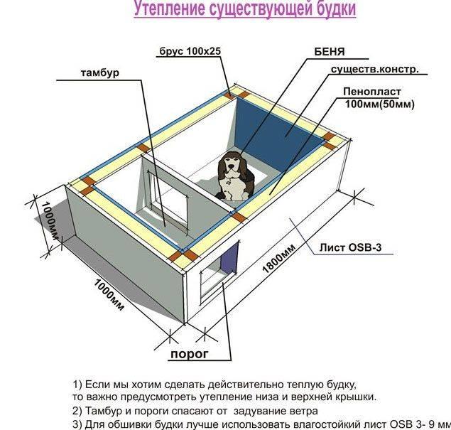 Как сделать будку для собаки + чертежи и фото