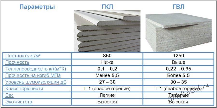 Влагостойкие гвл (32 фото): для пола и стен, размер листа из гипсоволокна и его характеристики, укладка и утепление