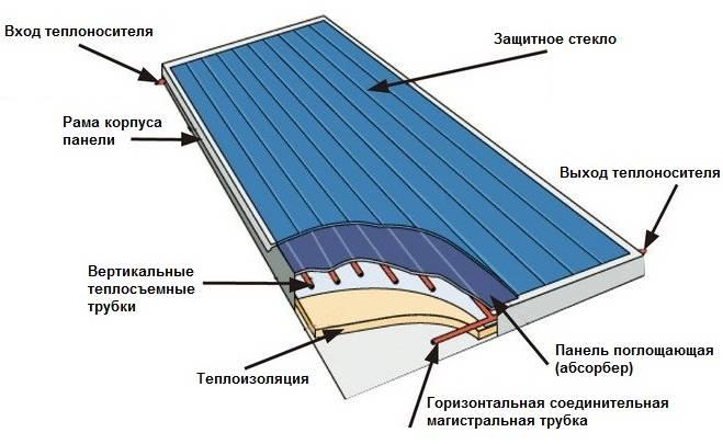 Солнечный водонагреватель: принцип действия - Инструкция