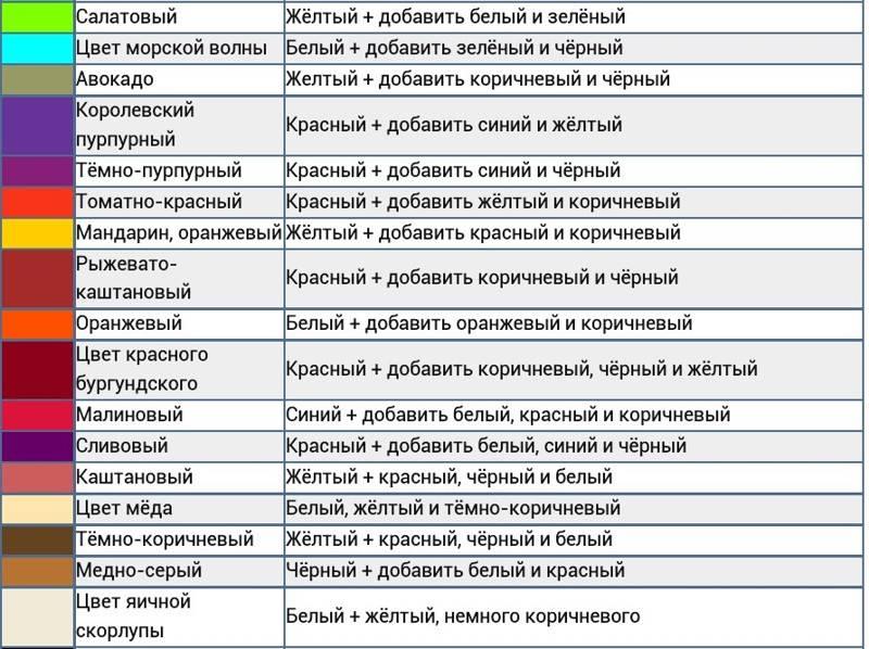Таблица смешения цветов: какие цвета получаются при смешивании красок