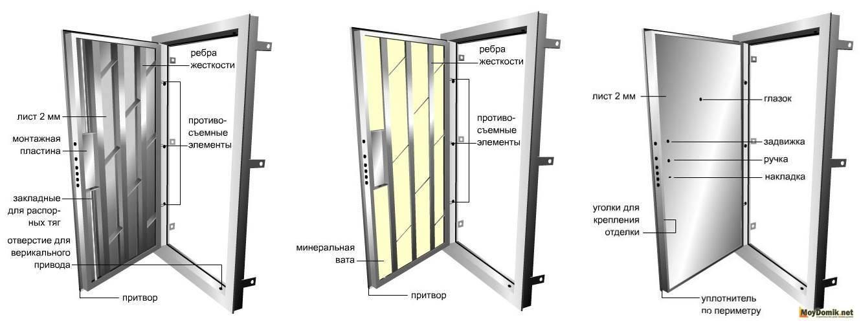 Как утеплить входную дверь в частном доме, квартире своими руками + фото-видео