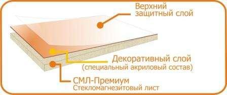 Цсп плита – характеристики и применение в строительстве