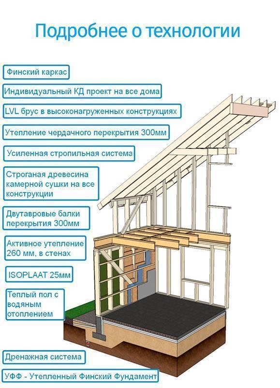 Основные узлы каркасного дома, чтобы дом не покосился