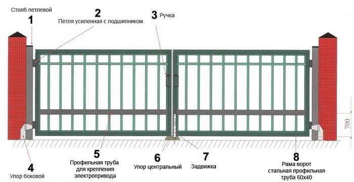 Чертежи, фото и видео изготовления распашных ворот из различных материалов своими руками