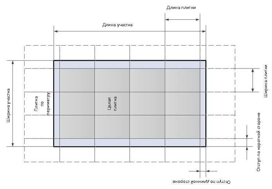 Как рассчитать плитку на пол - 6 лучших способов, калькуляторы и инструкция