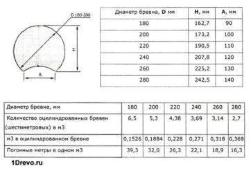 Калькулятор досок в кубе | расчет кубатуры досок онлайн