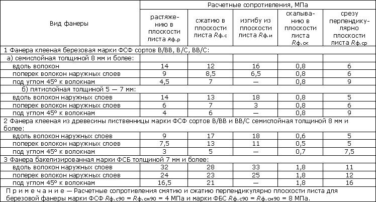 Формулы для расчета прогиба балки