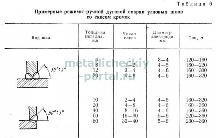 Вертикальный и потолочный шов: особенности сварки