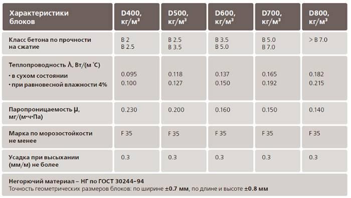 Какими бывают размеры газобетонных блоков
