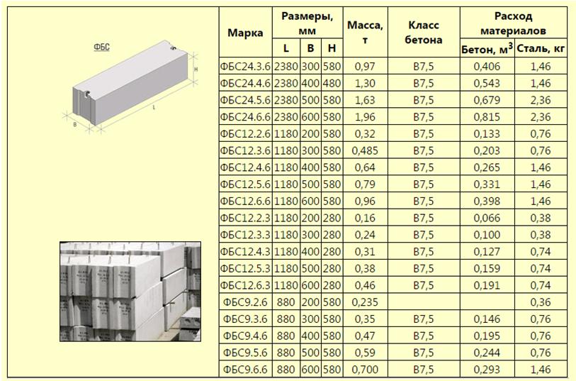 Размеры и вес фундаментных блоков фбс по госту, применение и характеристики