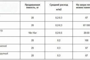 Бетоноконтакт: расход на 1 м2 для разных поверхностей