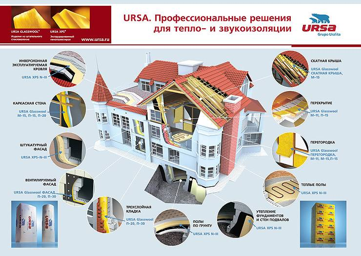 """Технические характеристики утеплителя """"урса"""": фото, модельный ряд, цены и описание серий ursa"""