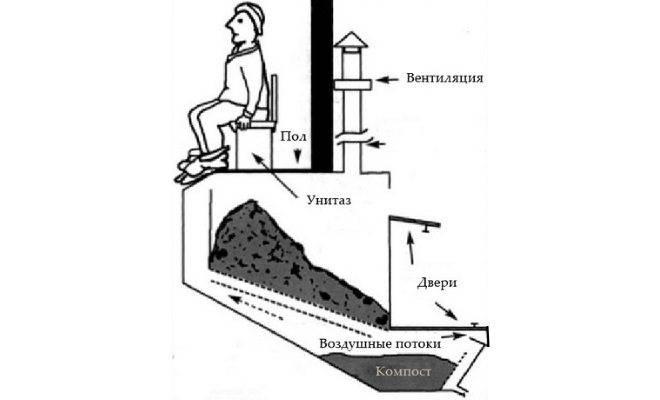 Изготовление самодельного торфяного туалета