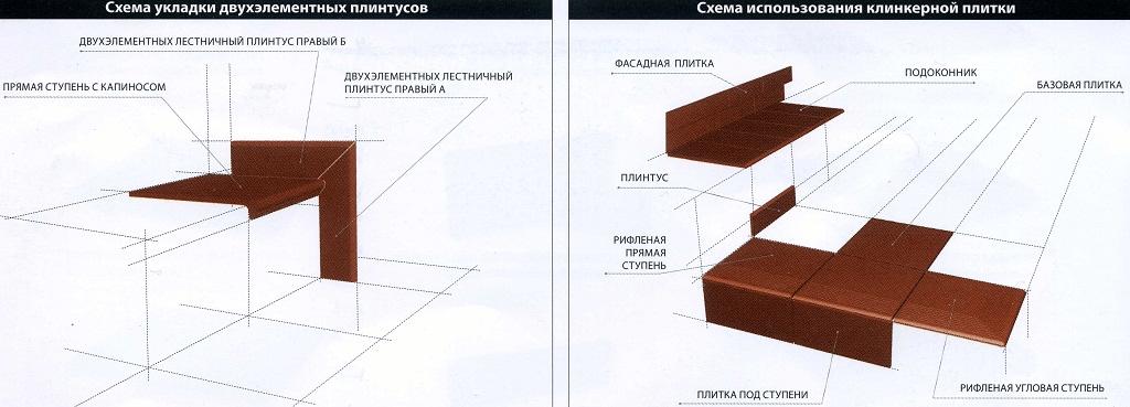 Нескользящая плитка для ступеней для крыльца: виды, материалы, какую выбрать