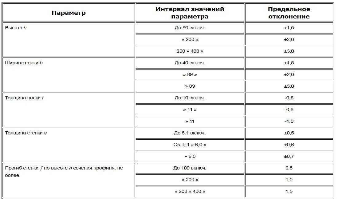 Гнутый швеллер: производство, гост, таблицы видов, преимущества
