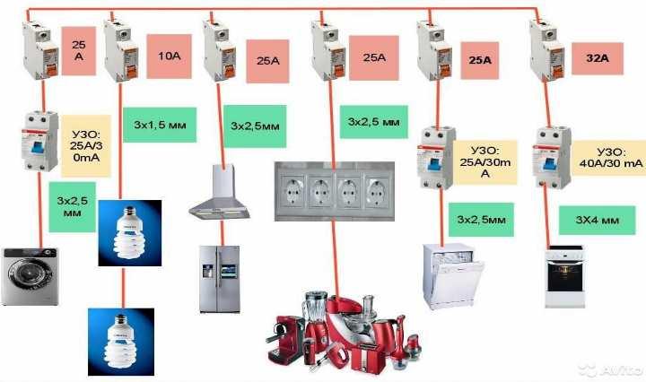 Как сделать электроустановку для частного дома и дачи: устройство - Обзор