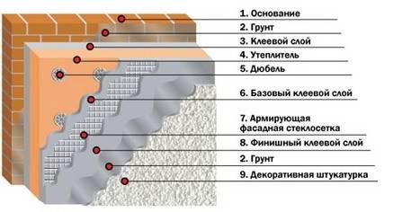 Особенности технологии штукатурки фасада по утеплителю