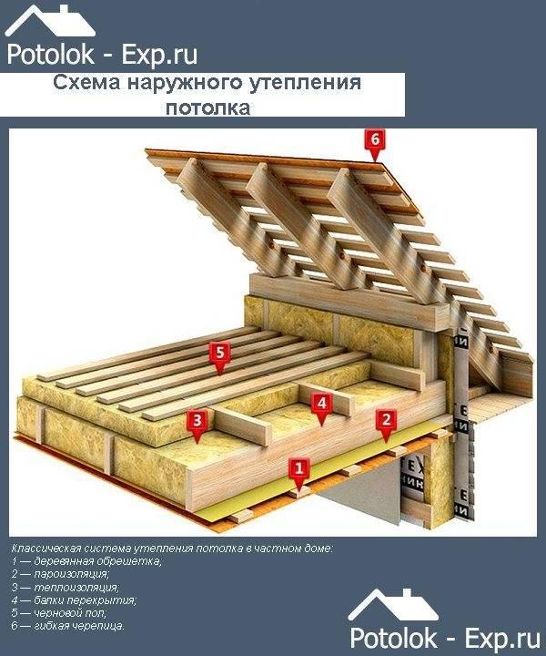Утепление потолка в частном доме своими руками: процесс