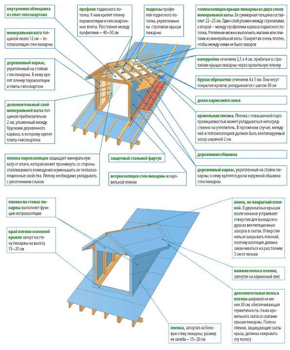 Слуховое окно на крыше: пошаговая инструкция монтажа