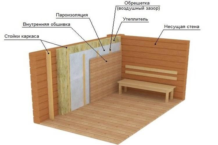 Утепление кирпичной бани изнутри или снаружи, теплозащита стен, парной, пола, потолка