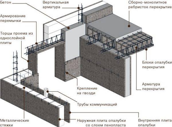 Опалубка из пенопласта - цена и схема установки