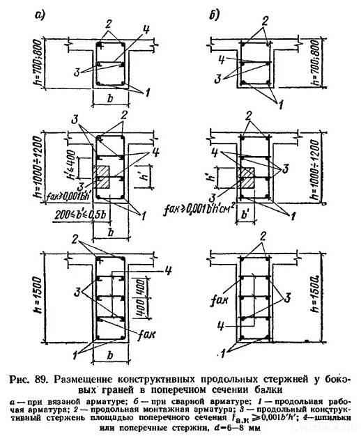 Армирование ленточного фундамента и расчет арматуры