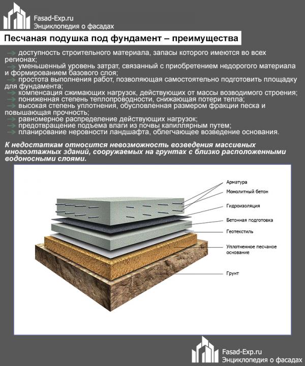 Функциональное значение фундаментной подушки, назначение и виды