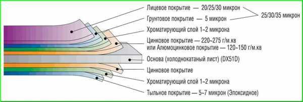 Как сделать обрешетку под сайдинг своими руками - варианты с пошаговыми инструкциями!