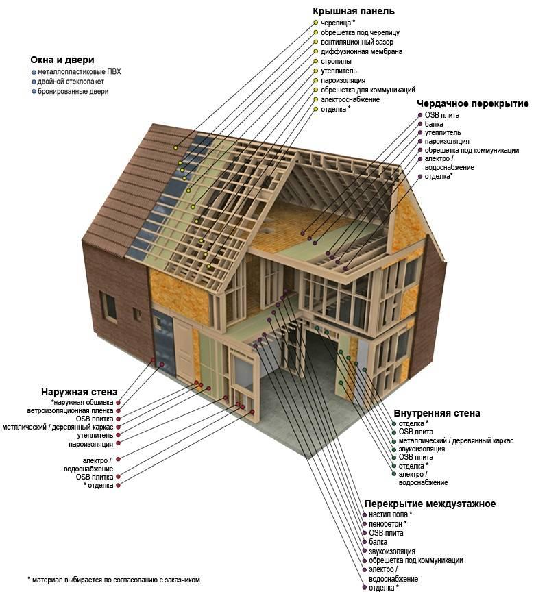 Чем выгоден загородный дом площадью 100 м2  - советы по строительству от компании xella