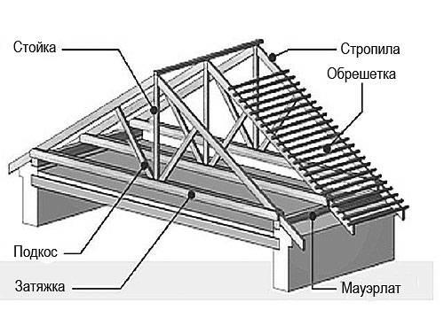 Как правильно построить стропильную систему для двухскатной крыши своими руками