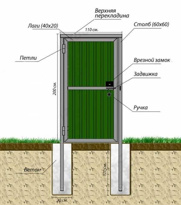 Подъемные ворота своими руками (49 фото): чертежи и схемы гаражных ворот, самодельные секционные и складные изделия для гаража