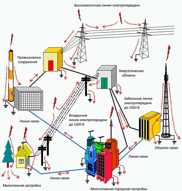 Методы защита сети от перенапряжения, видеоинструкция