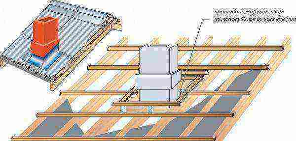 Как заделать проход трубы на крыше из профнастила своими руками