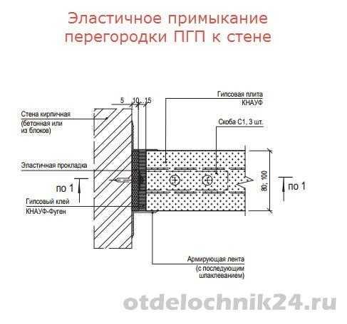 Правильное соединение пазогребневых плит в углах   gipsokart.ru