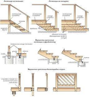 Наружные лестницы: виды и особенности монтажа