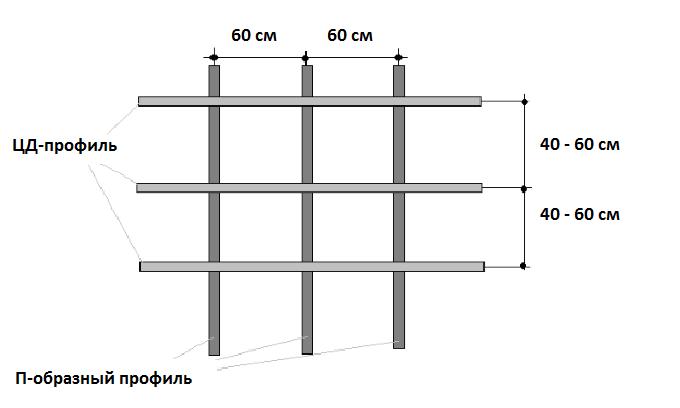 Монтаж перегородки из гипсокартона - пошаговая инструкция
