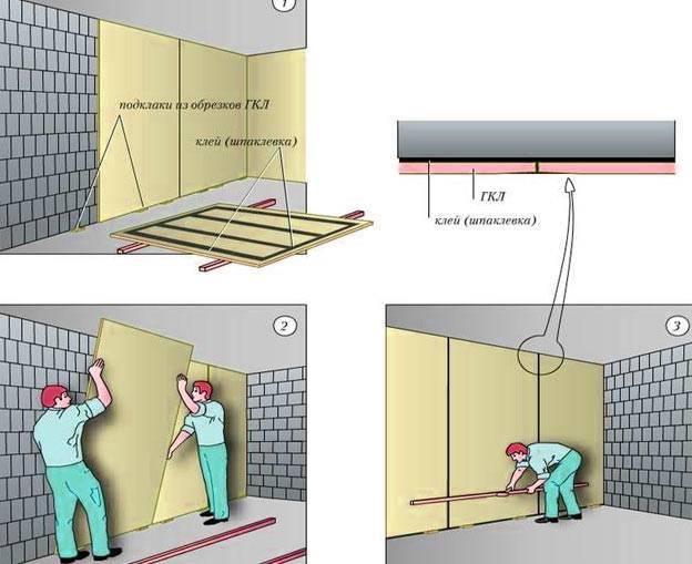 Выравнивание стен гипсокартоном: технологии и основные этапы процесса