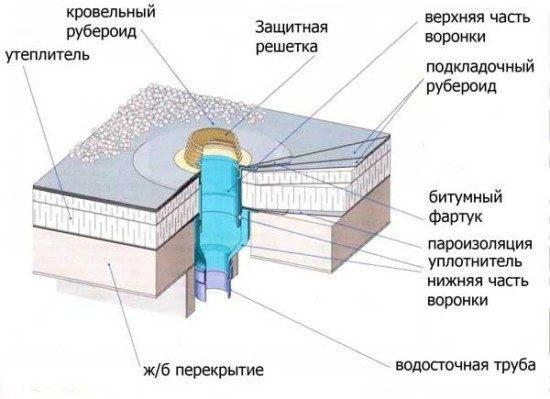 Водосточная система, классификация и особенности монтажа, материалы для водосливных систем