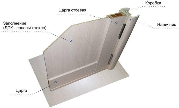 Царговые двери: что это такое, отзывы, фото » интер-ер.ру