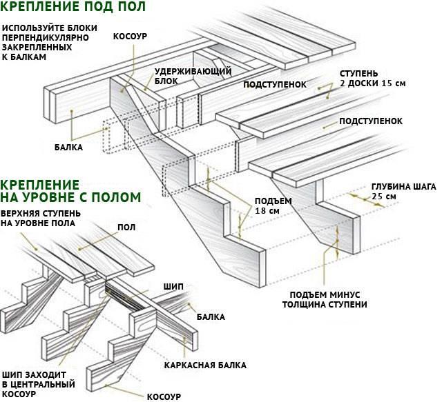 Забежная лестница своими руками - пошаговая инструкция