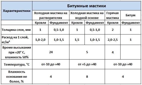 Разновидности и сфера применения битумного праймера в строительстве