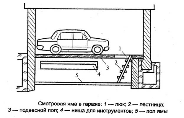 Смотровая яма вгараже своими руками | dvamolotka.ru
